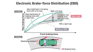 toyota-hilux-electronic-brake-force-distsribution-ebd